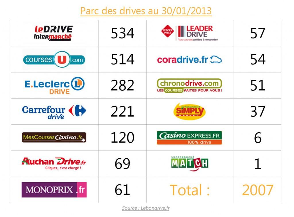 2 000 drives en France