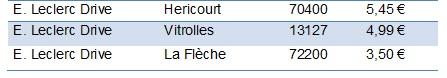 Les prix bas Leclerc drive Ferrero