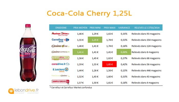 coca-cherry-prices-2