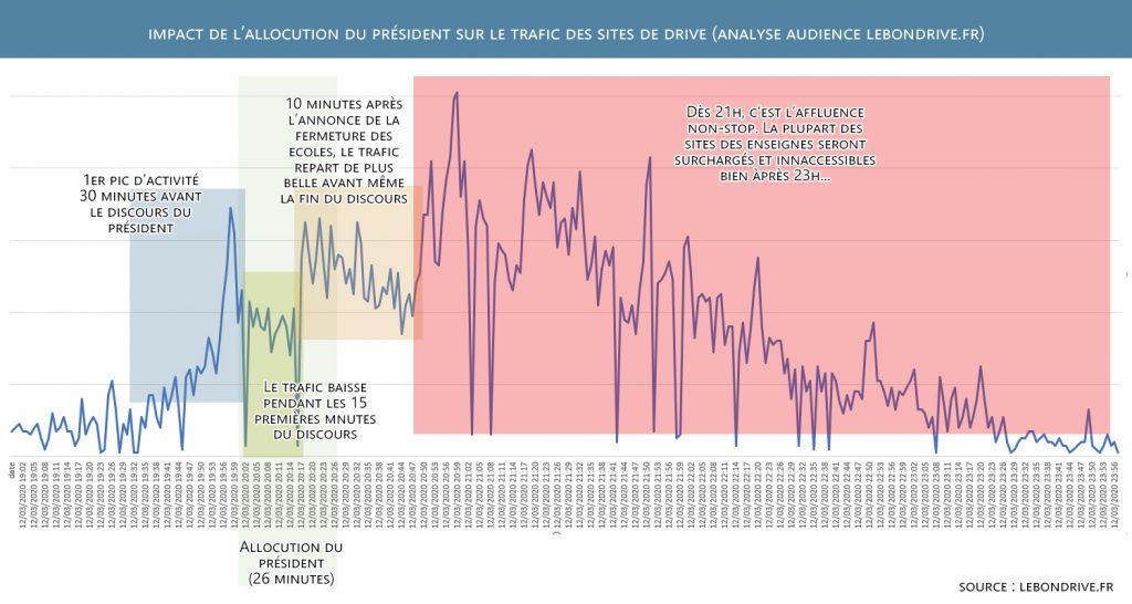 Analyse de l'activité relevée sur lebondrive.fr dans la soirée du 12 mars